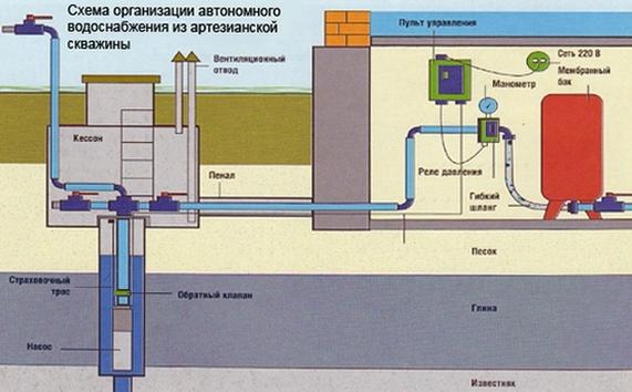 Водоснабжение частного дома от компании Водяной.